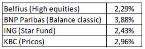 rendement-grootbanken